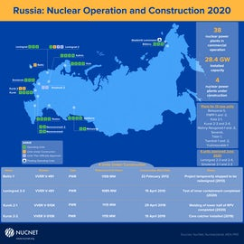 Infographic: Why Reactors Are Likely To Play Key Role In  Russia's Long-Term Energy Planning