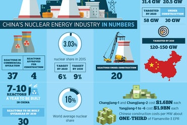 China's Nuclear Energy Industry In Numbers