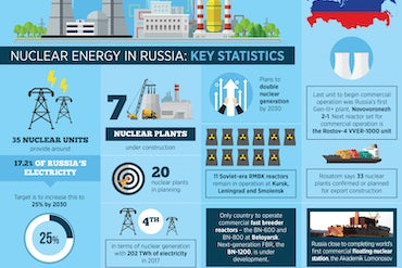 Nuclear Energy In Russia: Key Statistics, Ambitious Plans