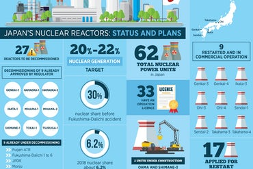 Japan's Nuclear Reactors: Status And Plans