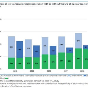 'Long-Term Operation Of Reactor Fleet To Help EU Meet Climate Goals At Affordable Cost'