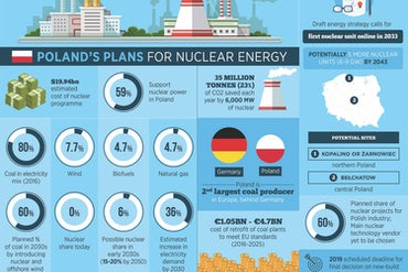 Financing Model Is Key As Poland Edges Towards Decision On Nuclear