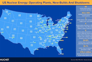 Infographic: US Operating Plants, New Builds And Shutdowns