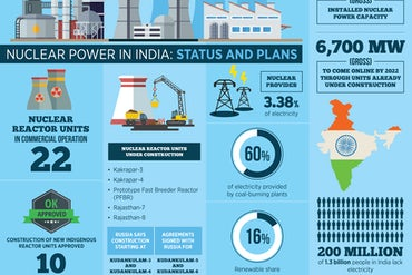 Nuclear Power In India: Can India Maintain Its Ambitious Push For New Nuclear?
