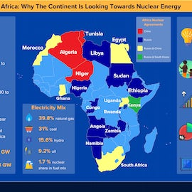 Infographic: Why Africa Is Looking Towards Nuclear Energy