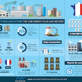 Why Macron Is Keeping Options Open On Future Of Nuclear