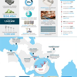 Barakah / The Arab World's First Commercial Nuclear Power Station