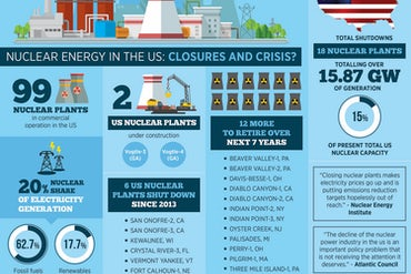 US Nuclear Industry In Numbers: Closures Loom As Pressure Mounts At Home And Abroad